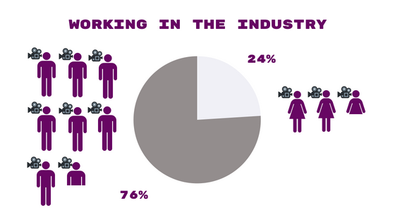 Study On Gender Inequality In The Film Industry Ewa Network